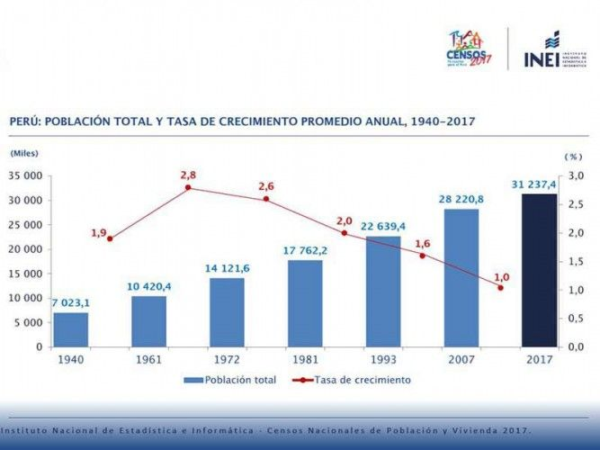 Peru: Total population and population growth 1940, 1961, 1972, 1981, 1993, 2007 and 2017; source: INEI / Census 2017