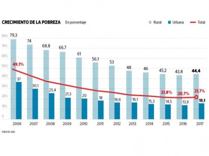 Poverty rate in Peru 2006 to 2017; source: INEI