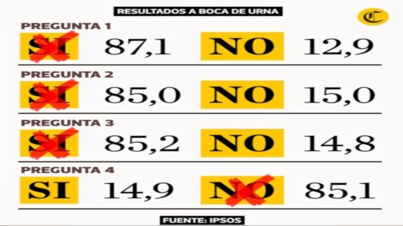 referendum-peru-2018