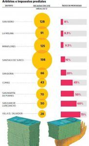 The chart shows some of Lima's districts, their revenue from municpal fees and property taxes in million Soles and the percentage of citizens not paying their municipal obligations; photo: El Comercio